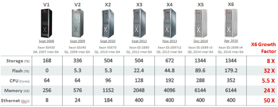 Oracle Steps With Moore's Law To Rev Exadata Database Machines