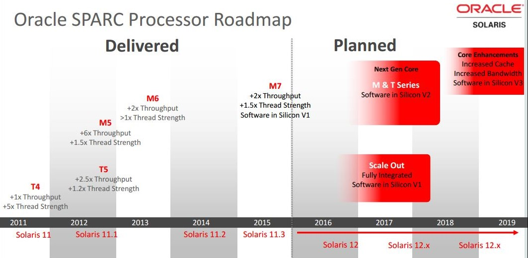 Is M8 The Last Hurrah For Oracle Sparc?